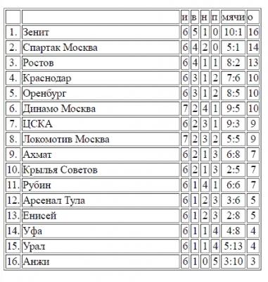 «Уфа» - ЦСКА 15 сентября: смотреть прямой эфир РПЛ