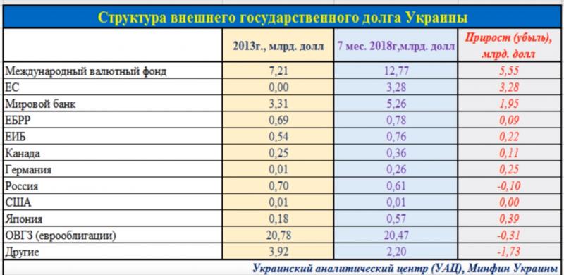 Бестолковые кредиты: эксперт о том, как украинская власть издевается над народом