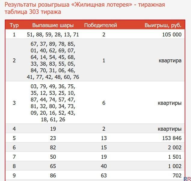 """303 тираж """"Жилищной лотереи"""" от Столото: список победителей лотереи"""