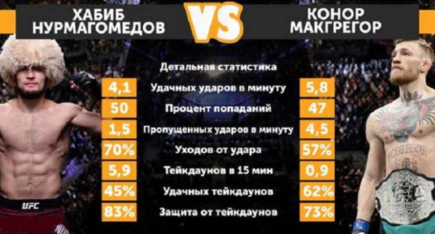 Когда будет бой Хабиба Нурмагомедова и Конора Макгрегора: дата и время боя 2018