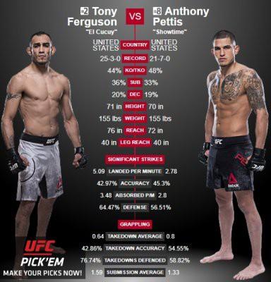 UFC 229: участники, кард, даты проведения, анонс боев