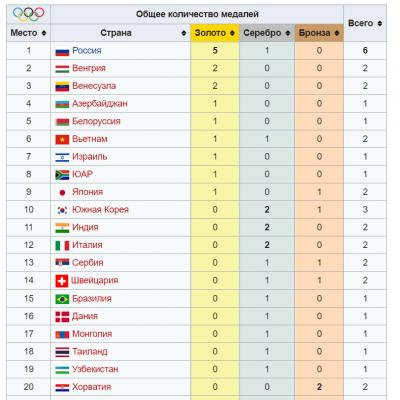 III летние юношеские Олимпийские игры стартовали в Буэнос-Айресе