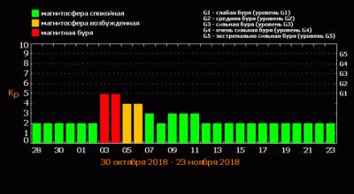 В начале ноября на Земле ожидается магнитная буря