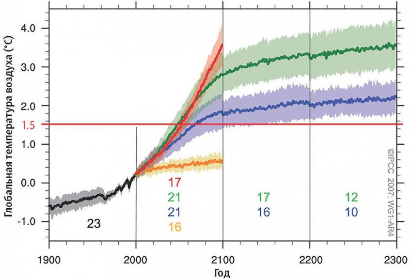 Планета поджарится или утонет? Климатологи готовы рассказать правду