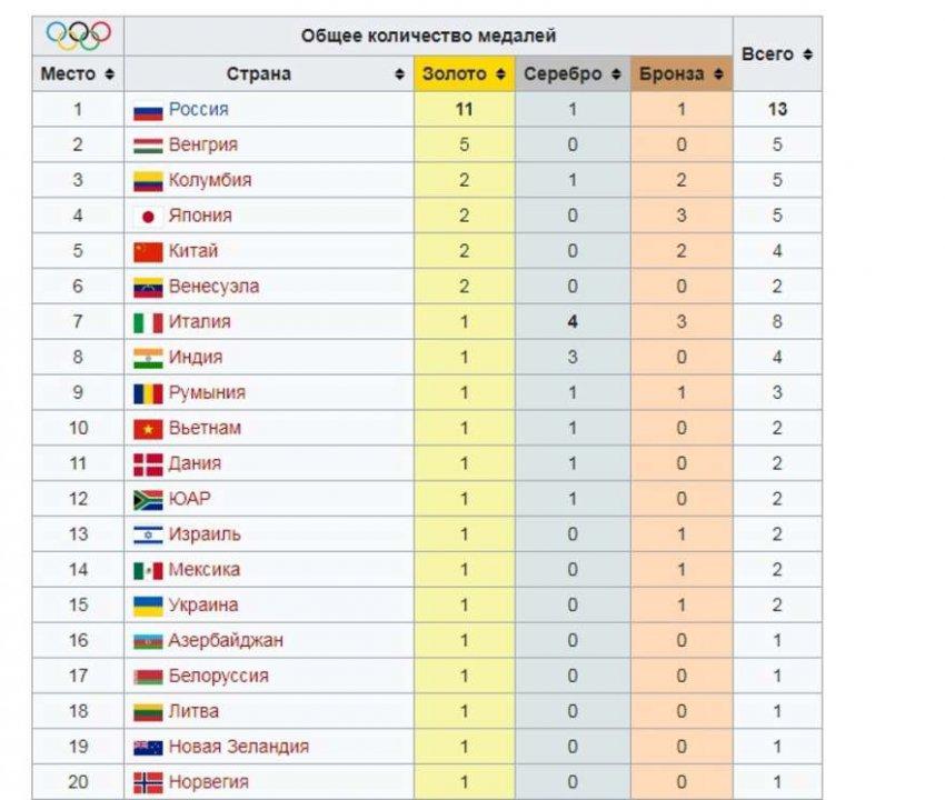 Медальный зачет юношеской Олимпиады-2018: таблица сейчас
