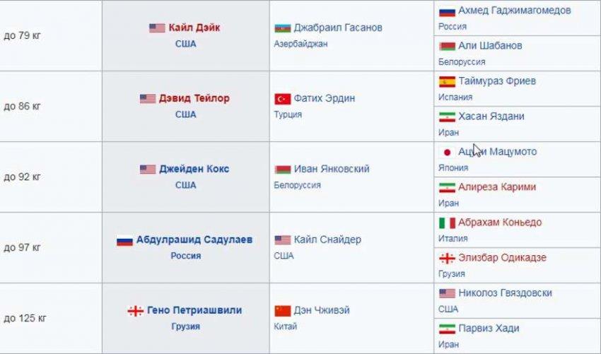 Медальный зачет ЧМ по вольной и греко-римской борьбе 2018: таблица медалей