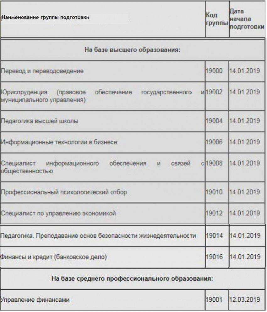 Переподготовка военнослужащих перед увольнением в 2019: где, когда и как получить гражданскую специальность