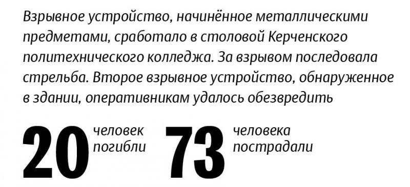 Найдена флешка Владислава Рослякова, убийцы из Керчи, на которой были сотни инструкций по созданию бомбы