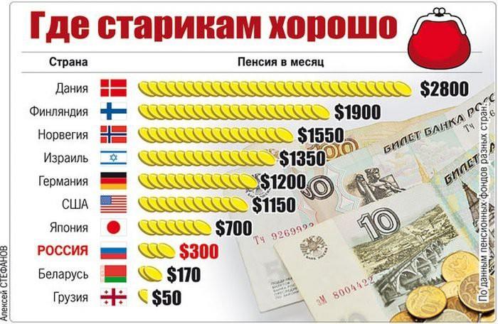 Неработающим пенсионерам в России положена надбавка к пенсии в 2019 году
