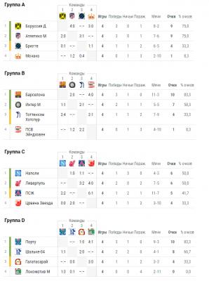 Лига чемпионов: результаты вчерашних матчей, турнирная таблица групп