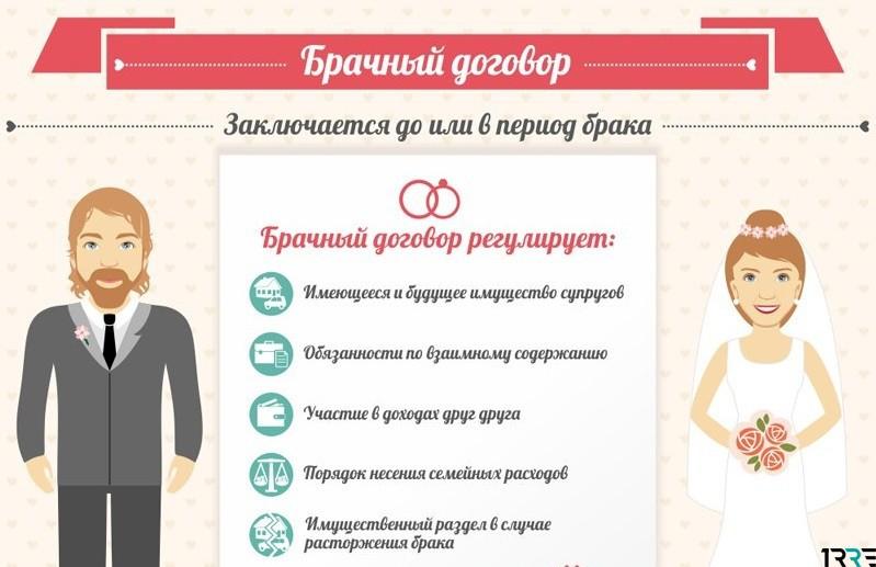 Брак и брачный контракт
