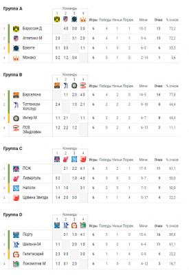 Результаты матчей Лиги чемпионов за 12 декабря 2018: кто вышел в плей-офф