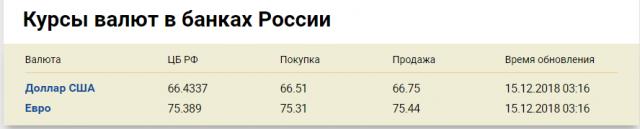 Официальный курс валют на сегодня 15 декабря 2018 — Курсы валют в банках России