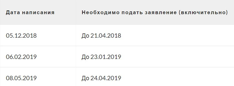 Результаты итогового сочинения 2018-2019: точные даты, когда будут известны результаты итогового сочинения 2018-2019
