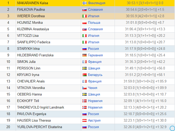 Кубок мира Биатлон 2018-2019 результаты 2 этап Хохфильцен, медальный зачёт: на каком месте Россия