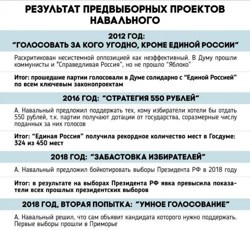 Провал за провалом: все предвыборные проекты Алексея Навального