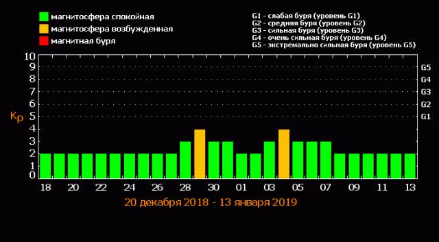 Календарь магнитных бурь, конец декабря – начало января: ближайшие дни