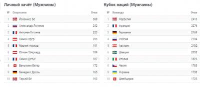 Общий зачет Кубка мира по биатлону 2018-2019: расписание гонок