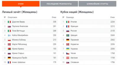 Женская гонка преследования 22 декабря: результаты