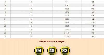 Состоялся 173 тираж лотереи «Золотая подкова»