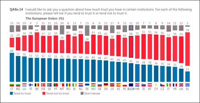 Какие страны-члены Евросоюза меньше всего ему доверяют?