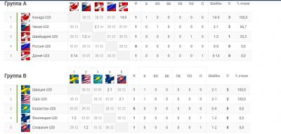 МЧМ-2019 по хоккею: Россия - Дания - анонс