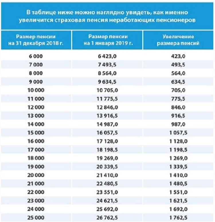 Повышение пенсии в 2019 году пенсионерам в Казахстане: последние новости картинки