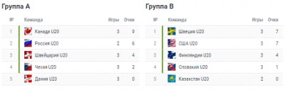 МЧМ-2019 по хоккею: Швейцария - Россия - прогноз на матч, анонс