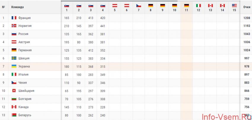 Биатлон: Кубок Мира 2018/2019 — результаты гонок и итоги 1 этапа, турнирная таблица: когда начинается 2 этап