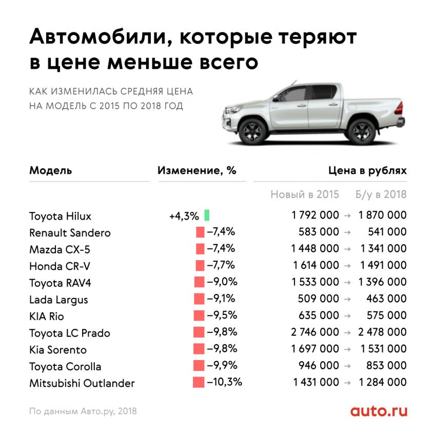 Трехлетние машины: премиальные стремительно дешевеют, а Тойоты дорожают