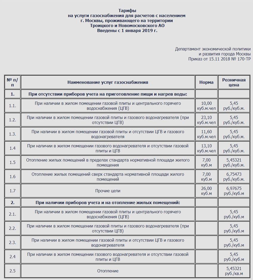 Тарифы на газ в Московской области с 1 января 2019 года для населения