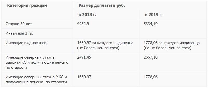 Увеличение пенсий с 1 января 2019 года - последние новости