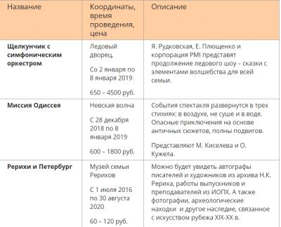 Как провести зимние каникулы в Санкт-Петербурге