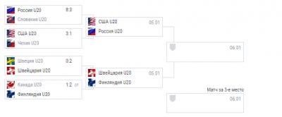 Сборная России сыграет с США в полуфинале молодежного чемпионата мира по хоккею