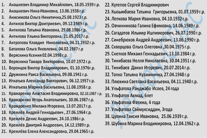 Полный список погибших в Магнитогорске - последние новости трагедии