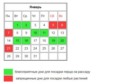 Астрологи составили лунный календарь для дачников на 2019 год