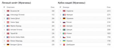 КМ 2018-2019 по биатлону: спринт мужчины - анонс