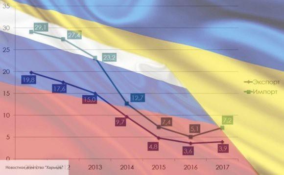 Экс-глава МИД Украины: стандарты ЕС «убили» экономику Киева