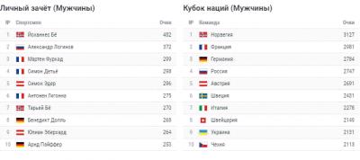Кубок мира по биатлону 2019: мужская гонка преследования 12 января - анонс