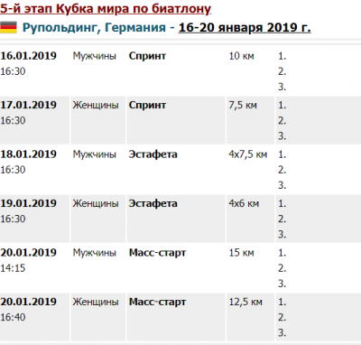 Кубок мира по биатлону 2018-2019: календарь, результаты, общий зачет мужчины и женщины