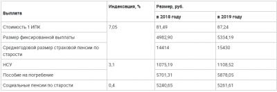 Первая индексация страховой пенсии была произведена с 1 января 2019 года