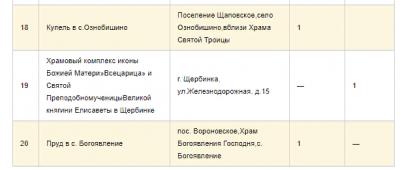 Полный список крещенских купелей в Москве в 2019 году