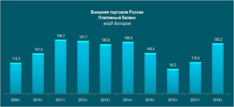 Новый успех: рекордный экспорт России