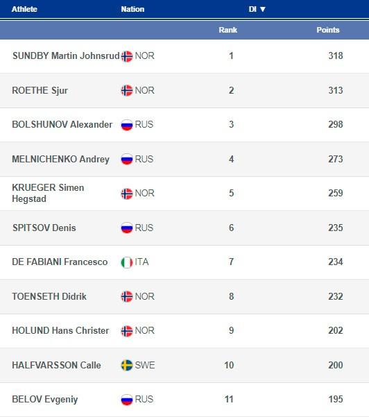 Кубок мира в эстонском Отепя-2019 Лыжные гонки: смотреть онлайн 20.01.2019 мужчины, классический стиль 15км. Прямая трансляция гонки, результаты