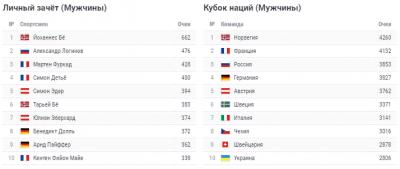 В Рупольдинге завершился 5-й этап Кубка мира по биатлону