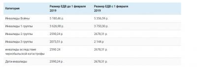 Как изменятся выплаты ЕДВ по инвалидности с 2019 года