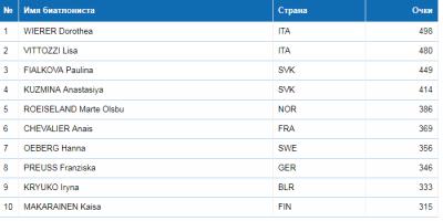 В Антхольце с 24 по 27 января пройдет шестой этап Кубка мира 2018/2019 по биатлону