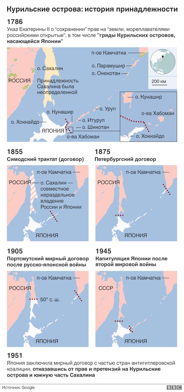 Споры за острова: камень, ножницы, Курилы