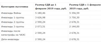 Будут ли выплачивать в 2019 году единовременное пособие