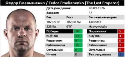 Поединок Емельяненко и Бейдера состоится 27 января в 05:00 утра